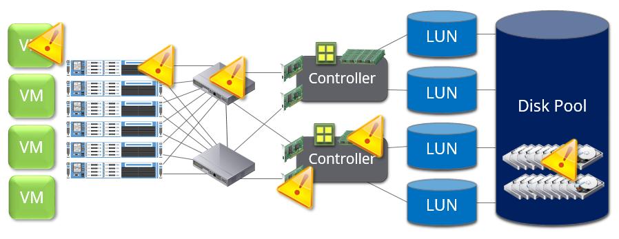 storage_is_complex