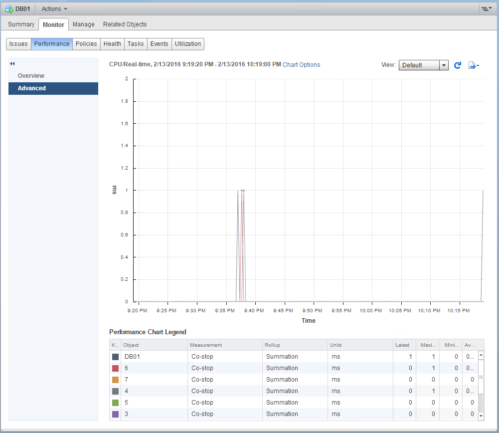 VMware CPU Co-Stop and SQL Server Performance   Convergence