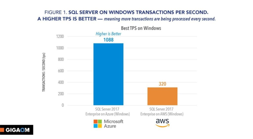 SQL Server on Windows TPS (from GigaOm report)