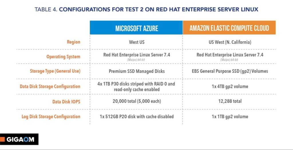 RHEL Configuration (from GigaOm report)