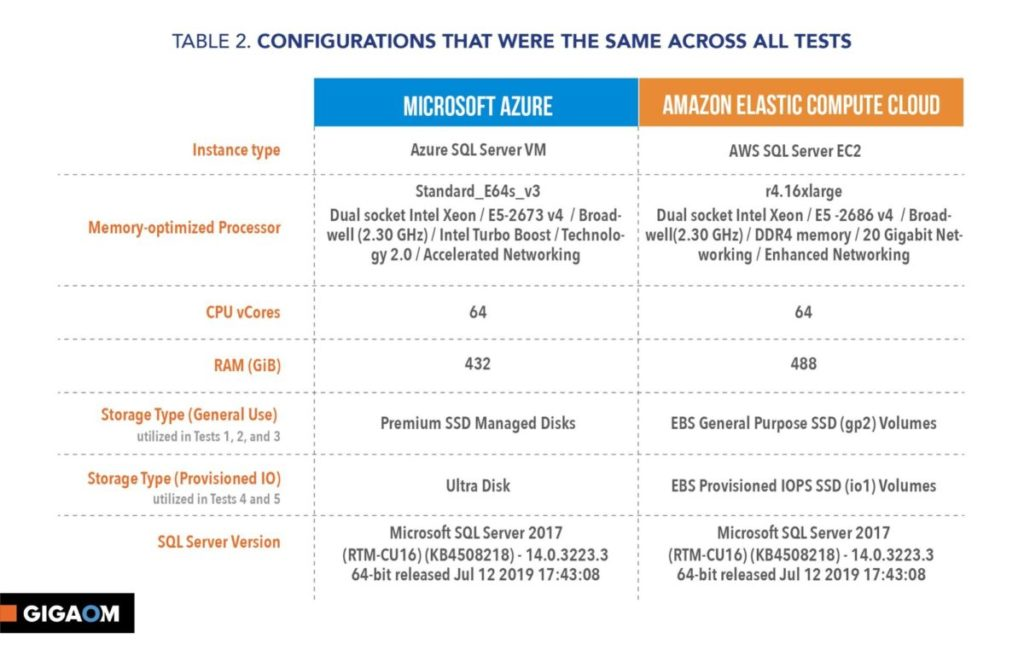 VM configurations (from GigaOm report)